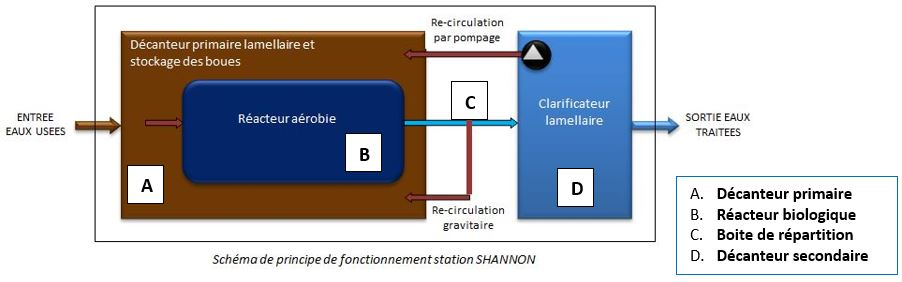 Solution SHANNON Assainissement Hopital